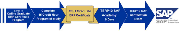 The Path to Certification